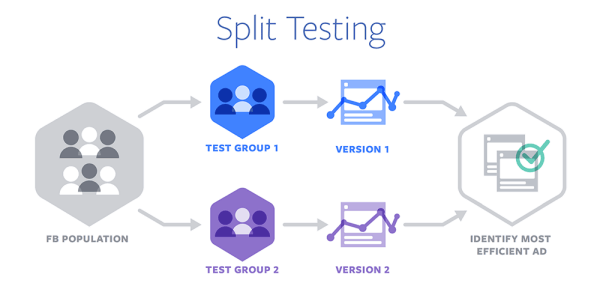 Facebook introduced Split Testing for ad optimization across devices and browsers.