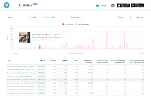 Periscope rolled out two new ways give broadcasters more insights in their audiences.