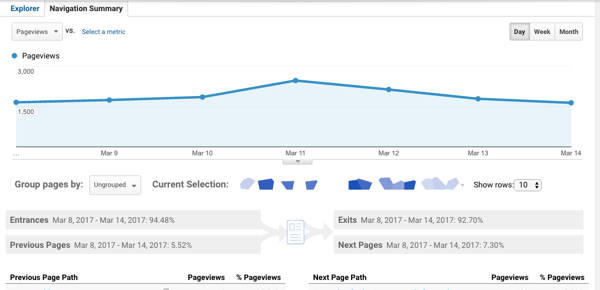 The Google Analytics Behavior Navigation Summary shows you the web page that led visitors to your selected page and the web page people visited next.