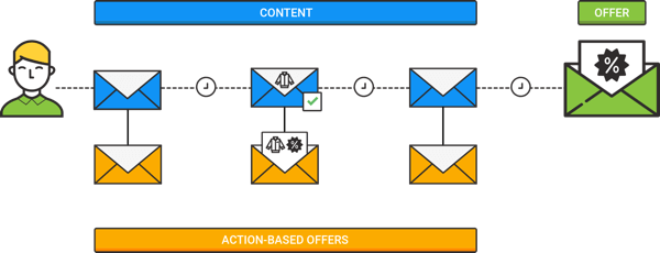 This is an example of a drip campaign sent to contest entrants with behavior-based offers (in orange).
