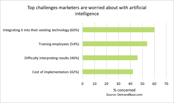 Marketers have a number of concerns about chatbots.