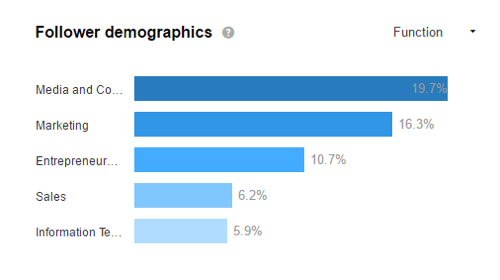 Look at your LinkedIn demographics to see if you're attracting your target audience.