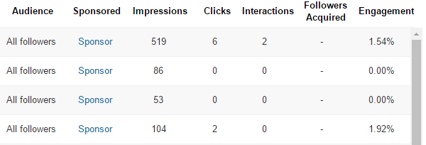 View engagement numbers for individual LinkedIn updates to see which post types get the most engagement.