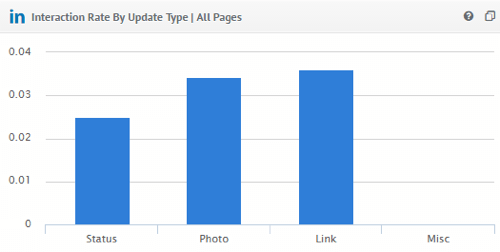 View your competitor's LinkedIn Interaction Rate by Update Type in Quintly.