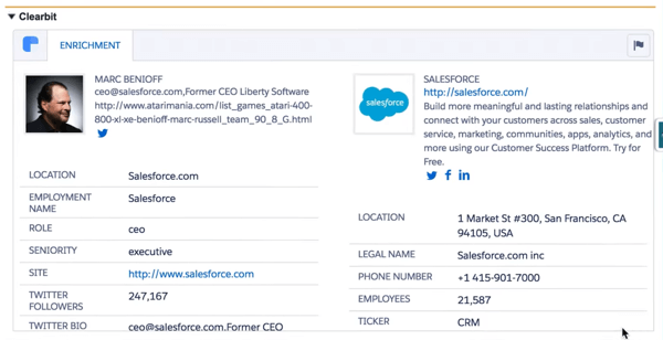 Clearbit for Salesforce pulls in numerous data points to give you a complete profile of your customer.