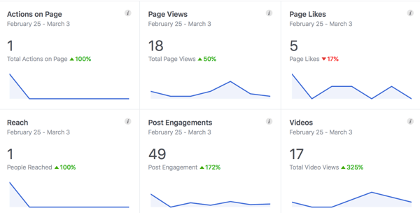 The on-site analytics for many social media networks, like Facebook's Insights, provide valuable data for free.