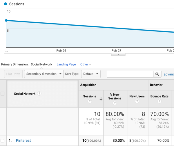 Google Analytics tells you which social sites are sending you the most traffic and how long visitors are staying on your site.