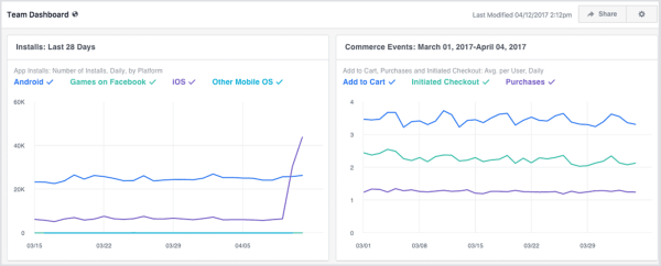 Facebook Analytics can now automatically surface insights in the dashboard that allow admins to easily identify where to dig deeper and determine a plan of action.