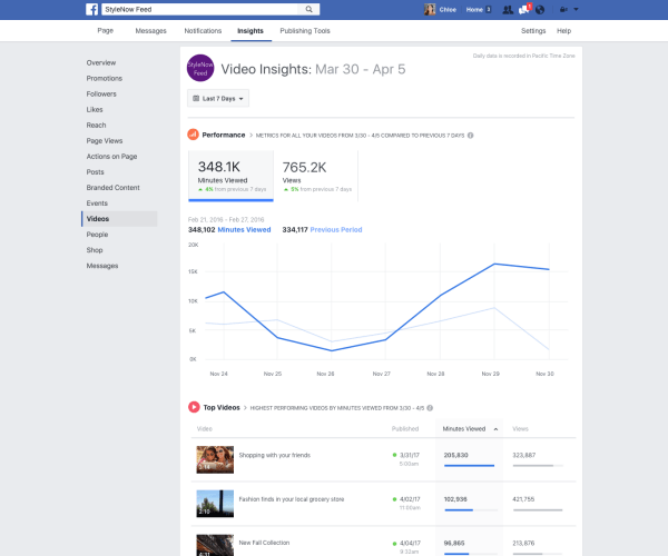 Facebook rolled out a number of improvements to video metrics in Page Insights such as the ability to track minutes viewed across all videos on a Page.