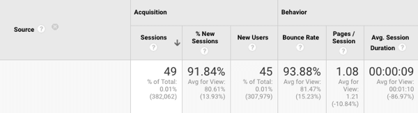 Look at the Pages per Session metric to see how many pages someone has viewed.