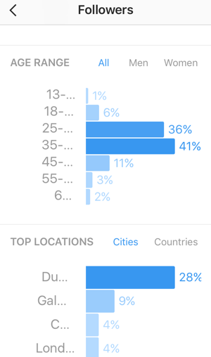 See an age breakdown of your Instagram followers and view the top countries and cities for your followers.