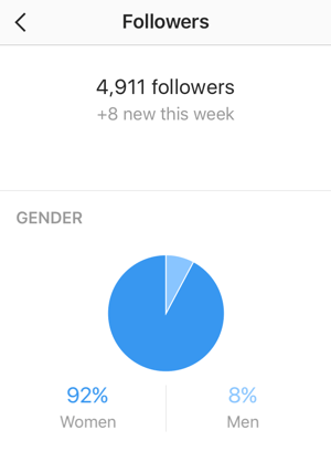 The Followers stats screen shows your number of new Instagram followers and a gender breakdown.