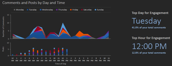 Your Simply Measured report identifies the top day and hour for Instagram engagement.