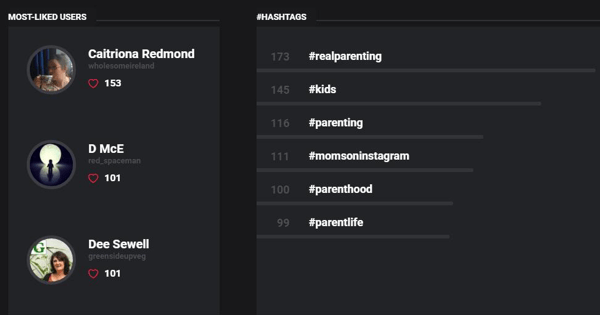 The Socialbakers report shows your most liked Instagram users and your top hashtags.