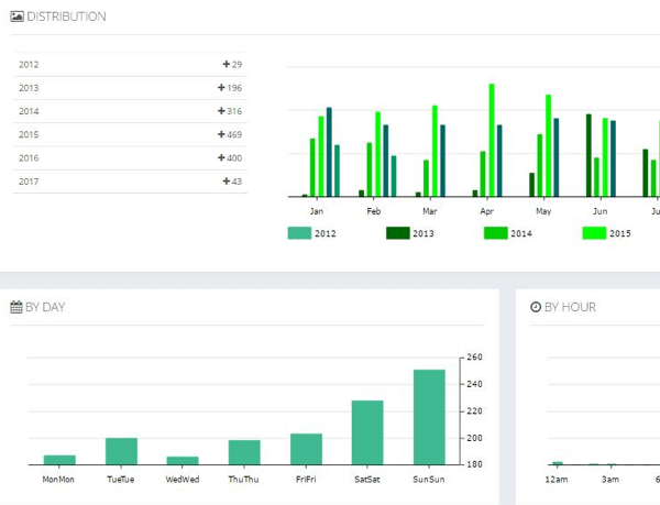 See your Instagram posts by year and month and day and time.