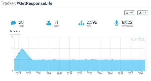 Keyhole's real-time hashtag tracker provides basic hashtag metrics in an attractive, easy-to-understand graph.
