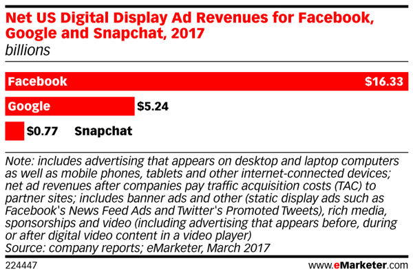 Snapchat's ad revenues are trailing behind those of Facebook.