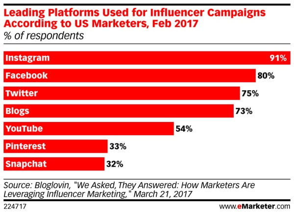 Snapchat is at the bottom of the heap for influencer marketing.