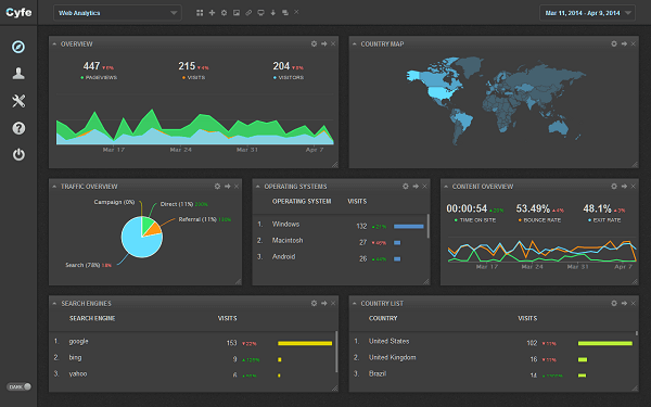 Use Cyfe to pull data from about 60 different sources into one place.