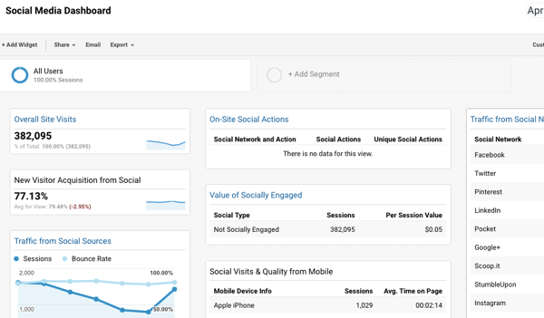 This social media dashboard integrates with Google Analytics and make it easy to track conversions.