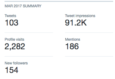 You can find relevant Twitter stats in Twitter Analytics.