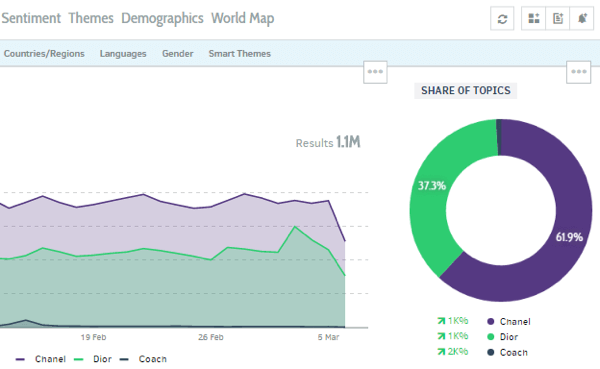 Compare brands in Talkwalker to see their share of the conversation on Instagram.