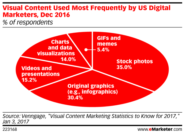 Marketers' recent use of visuals shows a past reliance on stock photos and original graphics.