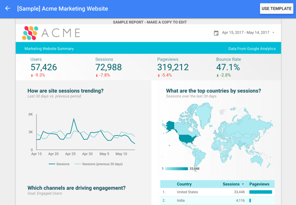 Google Data Studio offers several report templates including this Google Analytics template.
