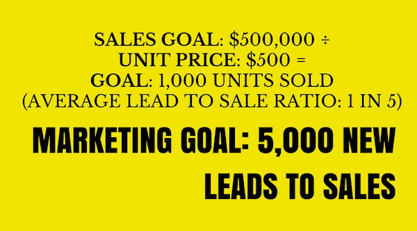 Look at your overall marketing goal first and then determine how social media will contribute to that goal.