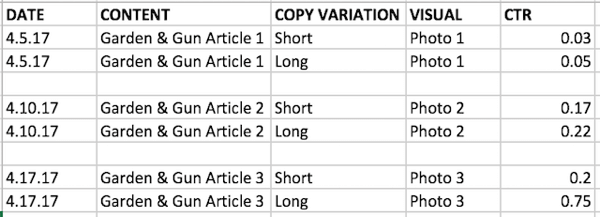 Test combinations of different variables and track your results.