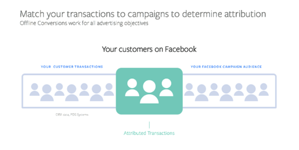 Facebook introduced a new Offline Conversion solution that enables marketers to optimize existing lead ad campaigns based on offline performance data.