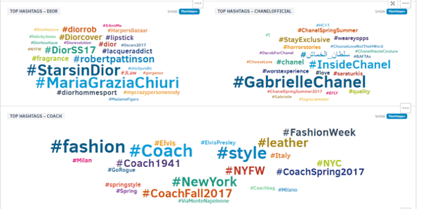 Compare the most frequently used hashtags for different brands.