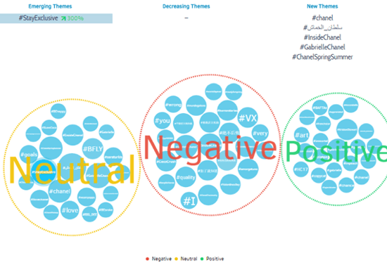 View more detailed information about hashtag sentiment in Talkwalker.