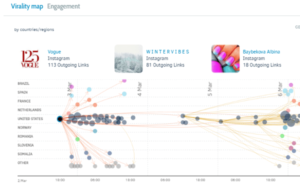 Talkwalker's virality map shows how posts spread across the globe.