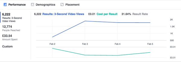 This graph shows Facebook ad results stabilizing over time.