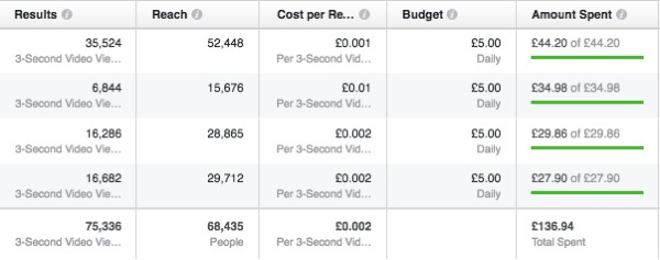 These are typical results you'll see if you run a Facebook Video Views campaign.
