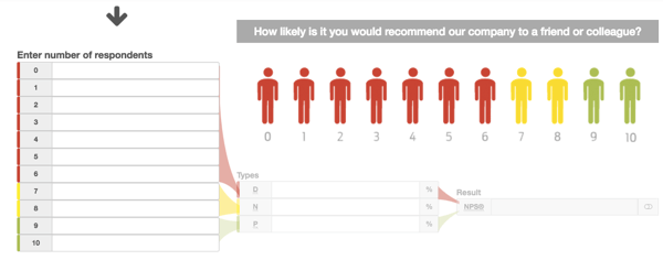 Your Net Promoter Score helps you assess the sentiment of your audience.