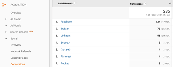 Google Analytics can help you determine which social media platforms are converting the most leads.