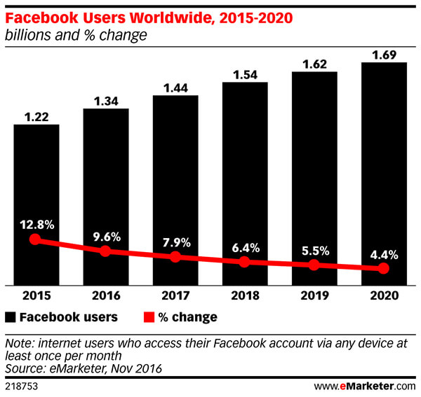 Facebook's monthly active user numbers will decline steadily.