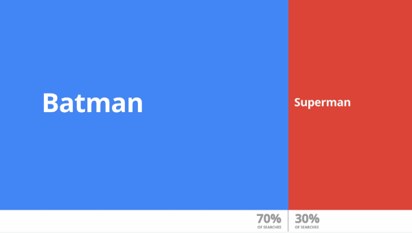 Google released Data Gif Maker, a tool to help journalists make these visuals, which show share of search interest for two competing topics.