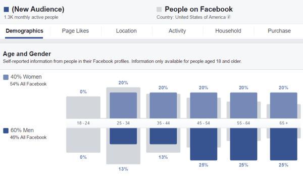Review demographic data about your audience in Audience Insights.