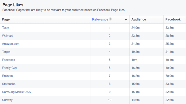 View a list of Facebook pages likely to be relevant to your custom audience.