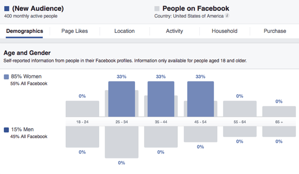 Audience Insights can show you demographics about your selected audience, including their age and gender.