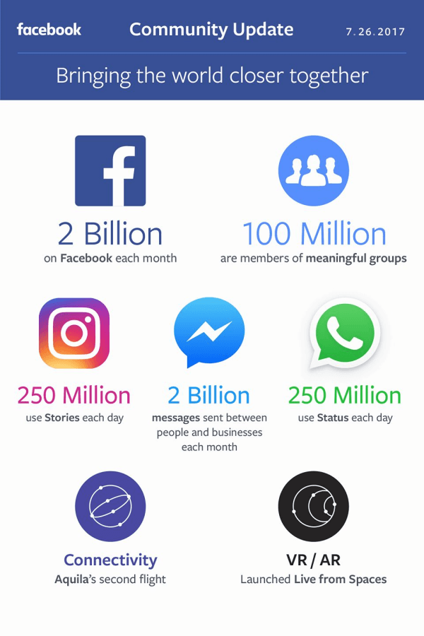 Facebook announced its quarterly results and shared an update on its progress in bringing the world closer together.