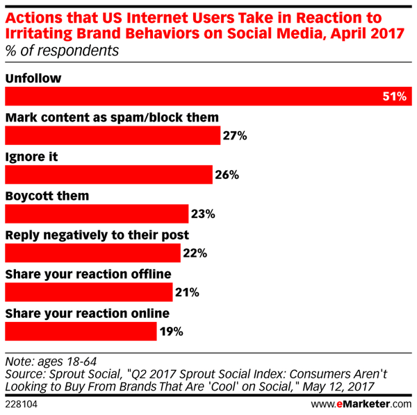 Internet users have little patience for brands posting bad social media content.
