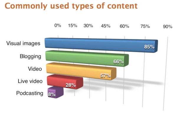 Respondents to the 2017 Social Media Marketing Industry Report survey reported visual images as the most-used content type.