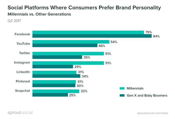 Consumers prefer brands to be more personable on Facebook.