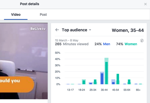 Facebook breaks down top audience metrics by gender and age.