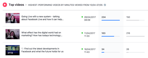 Facebook lists your top-performing videos for the selected time period.