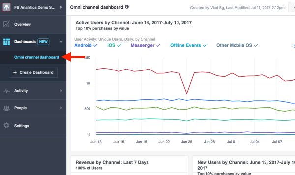 View metrics in the omnichannel dashboard of your Facebook Analytics.